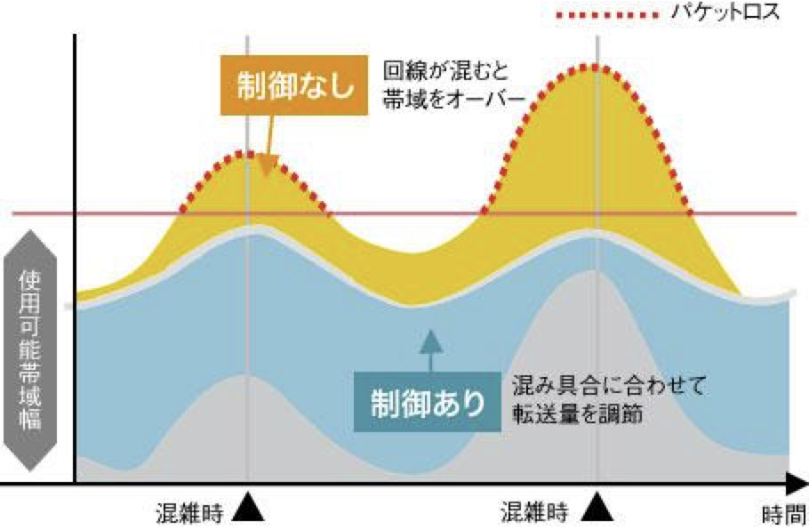AV-QoS(帯域推定機能)概念図